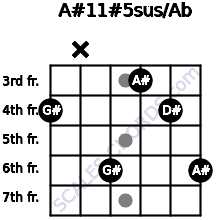 A#11#5sus/Ab for guitar on frets 4, x, 6, 3, 4, 6