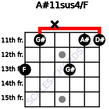 A#11sus4/F for guitar on frets 13, 11, x, 13, 11, 11