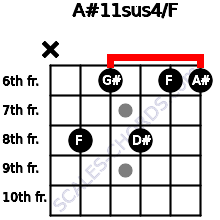 A#11sus4/F for guitar on frets x, 8, 6, 8, 6, 6