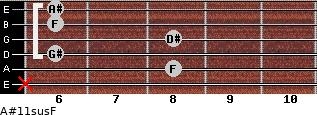 A#11sus/F for guitar on frets x, 8, 6, 8, 6, 6