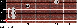 A#11sus/F for guitar on frets x, 8, 8, 8, 9, 11