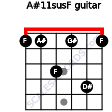 A#11sus/F for guitar on frets 1, 1, 3, 1, 4, 1