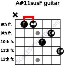 A#11sus/F for guitar on frets x, 8, 8, 10, 9, 11