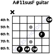 A#11sus/F for guitar on frets x, 8, 8, 8, 6, 4