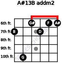 A#13/B add(m2) for guitar on frets 7, 10, 6, 7, 6, 6