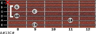 A#º13/C# for guitar on frets 9, 11, 8, 9, 8, x