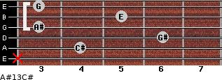 A#º13/C# for guitar on frets x, 4, 6, 3, 5, 3