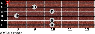 A#13/D for guitar on frets 10, 10, 8, 10, 9, x
