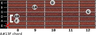 A#13/F for guitar on frets x, 8, 8, 12, 9, 10
