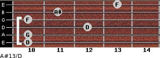 A#13/D for guitar on frets 10, 10, 12, 10, 11, 13
