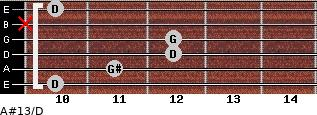A#13/D for guitar on frets 10, 11, 12, 12, x, 10