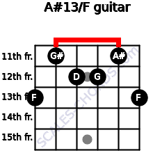 A#13/F for guitar on frets 13, 11, 12, 12, 11, 13