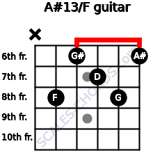 A#13/F for guitar on frets x, 8, 6, 7, 8, 6