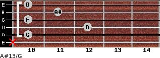 A#13/G for guitar on frets x, 10, 12, 10, 11, 10