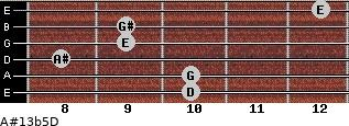 A#13b5/D for guitar on frets 10, 10, 8, 9, 9, 12