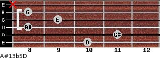A#13b5/D for guitar on frets 10, 11, 8, 9, 8, x