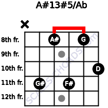 A#13#5/Ab for guitar on frets x, 11, 8, 11, 8, 10