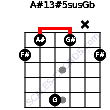 A#13#5sus/Gb for guitar on frets 2, 1, 5, 1, x, 2