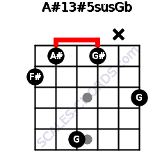 A#13#5sus/Gb for guitar on frets 2, 1, 5, 1, x, 3