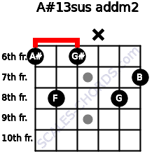 A#13sus add(m2) for guitar on frets 6, 8, 6, x, 8, 7