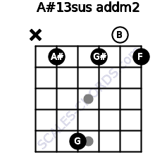 A#13sus add(m2) for guitar on frets x, 1, 5, 1, 0, 1