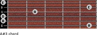 A#3 for guitar on frets 5, 0, 0, 2, 5, 0