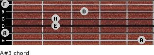 A#3 for guitar on frets 5, 0, 2, 2, 3, 0