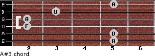 A#3 for guitar on frets 5, 5, 2, 2, 3, 5