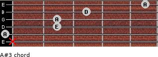 A#3 for guitar on frets x, 0, 2, 2, 3, 5