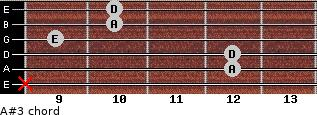 A#3 for guitar on frets x, 12, 12, 9, 10, 10