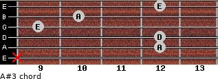 A#3 for guitar on frets x, 12, 12, 9, 10, 12