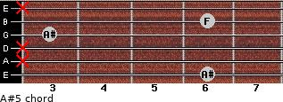 A#5 for guitar on frets 6, x, x, 3, 6, x