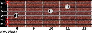 A#5 for guitar on frets x, x, 8, 10, 11, x
