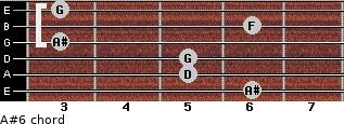 A#6 for guitar on frets 6, 5, 5, 3, 6, 3
