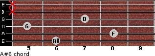 A#6 for guitar on frets 6, 8, 5, 7, x, x