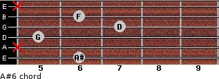 A#6 for guitar on frets 6, x, 5, 7, 6, x