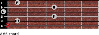 A#6 for guitar on frets x, 1, 3, 0, 3, 1
