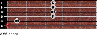 A#6 for guitar on frets x, 1, 3, 3, 3, 3