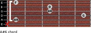 A#6 for guitar on frets x, 1, 5, 3, 3, 1