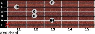 A#6 for guitar on frets x, 13, 12, 12, 11, 13