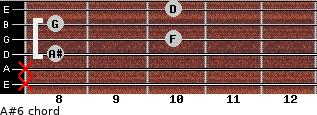 A#6 for guitar on frets x, x, 8, 10, 8, 10