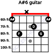 A#6 for guitar on frets 6, 8, x, 7, 8, 6