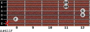 A#6/11/F for guitar on frets x, 8, 12, 12, 11, 11