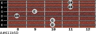 A#6/11b5/D for guitar on frets 10, 10, 8, 9, 11, 11