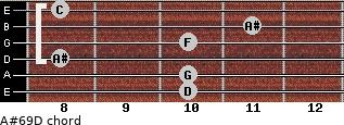 A#6/9/D for guitar on frets 10, 10, 8, 10, 11, 8