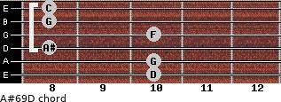 A#6/9/D for guitar on frets 10, 10, 8, 10, 8, 8