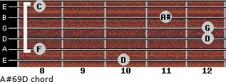 A#6/9/D for guitar on frets 10, 8, 12, 12, 11, 8