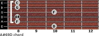 A#6/9/D for guitar on frets 10, 8, 8, 10, 8, 8