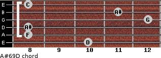 A#6/9/D for guitar on frets 10, 8, 8, 12, 11, 8