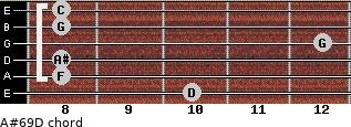 A#6/9/D for guitar on frets 10, 8, 8, 12, 8, 8